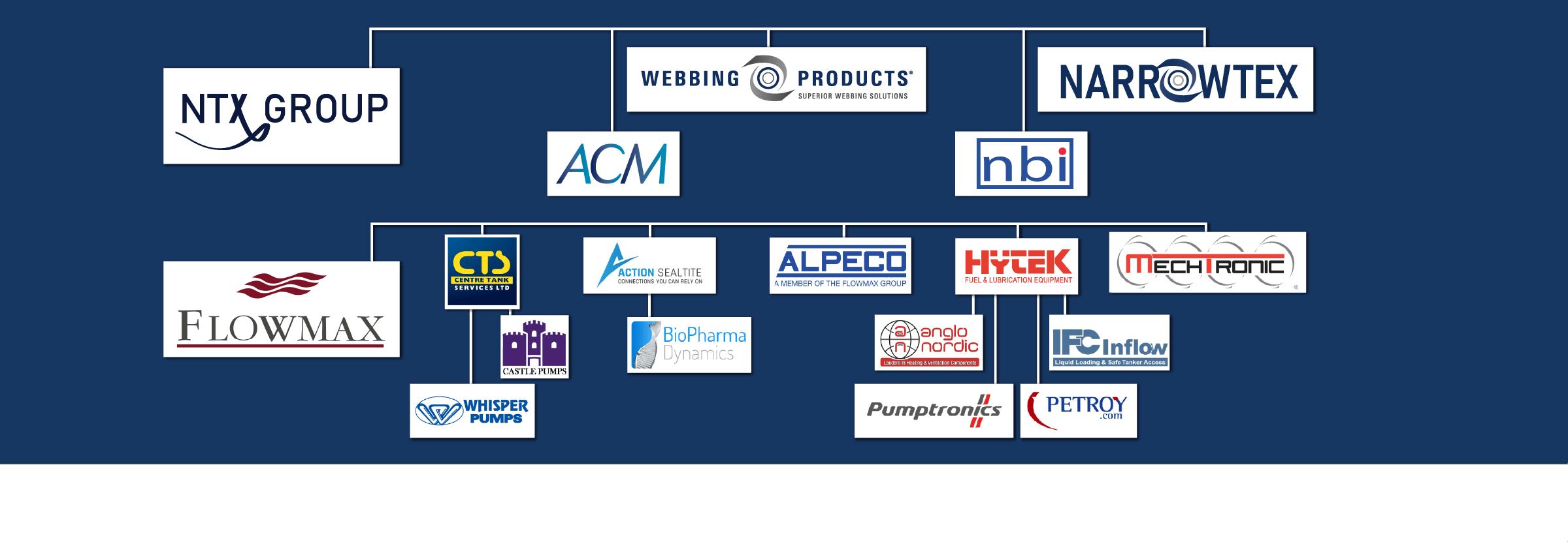 SA Bias Companies Logos