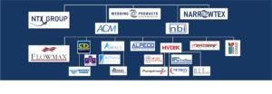 SA Bias companies